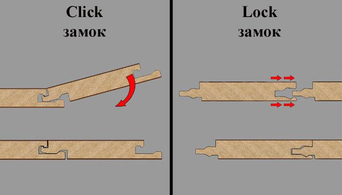 Тип соединения ламелей