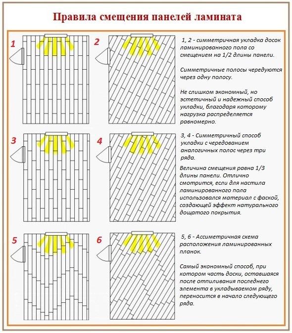 правила смещения панелей ламината