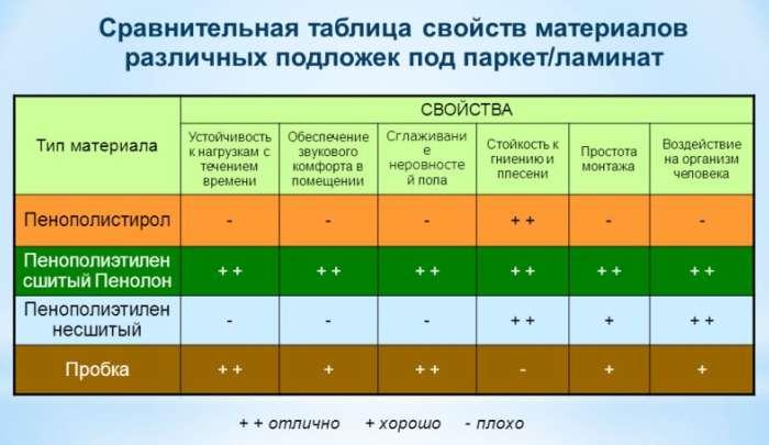 Сравнительная таблица подложек